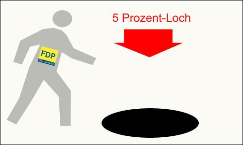 Die FDP versinkt in der Bedeutungslosigkeit
