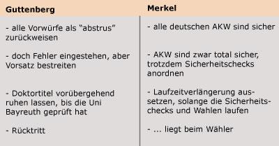 merkel-guttenberg