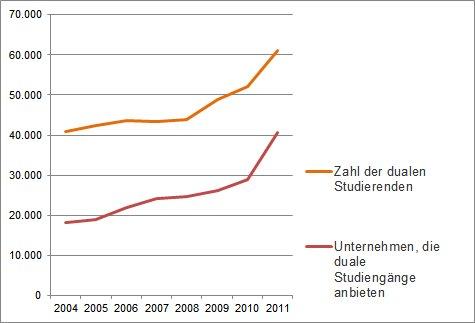 Quelle: Wegweiser-Duales-Studium.de