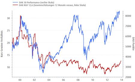 DAX-Performance & KGV