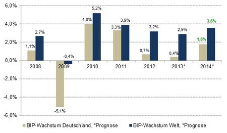 Wirtschaftsaussichten 2014