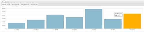 Akismet Statistik der SPAM-Kommentare