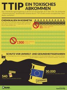 TTIP Chemiekalien