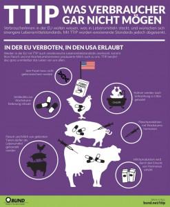 TTIP Massentierhaltung