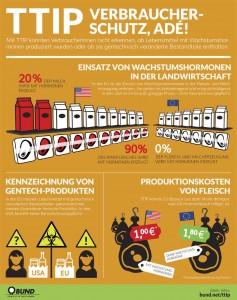 TTIP Verbraucherschutz