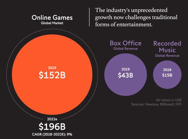 Online Gaming Markt | Bild: visualcapitalist.com